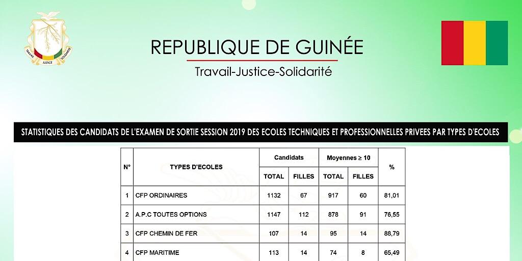 GUINÉE / LES STATISTIQUES DE L'EXAMEN DE SORTIE SESSION 2019 DES ECOLES TECHNIQUES ET PROFESSIONNELLES